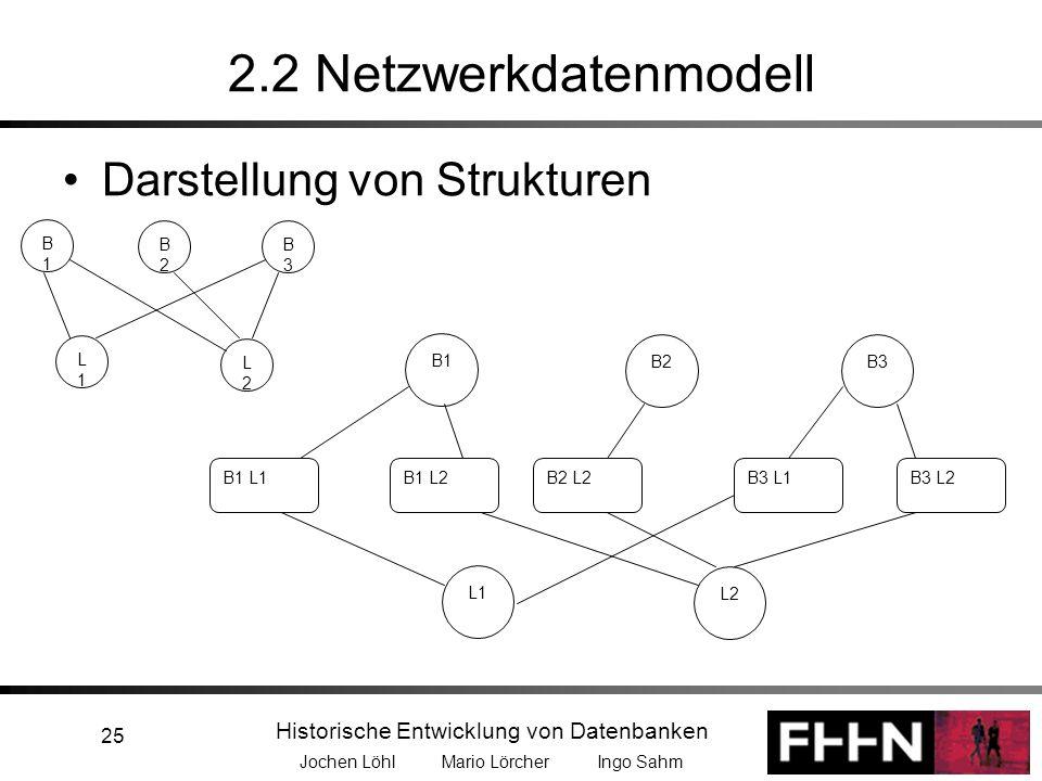 Historische Entwicklung von Datenbanken Jochen Löhl Mario Lörcher Ingo Sahm 25 2.2 Netzwerkdatenmodell Darstellung von Strukturen B1B1 L1L1 B2B2 B3B3