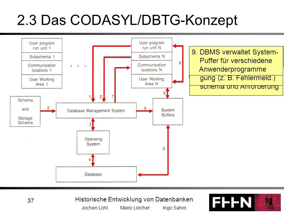 Historische Entwicklung von Datenbanken Jochen Löhl Mario Lörcher Ingo Sahm 37 2.3 Das CODASYL/DBTG-Konzept 1.Anforderung der Daten vom DBMS 2. DBMS w