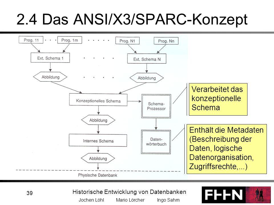 Historische Entwicklung von Datenbanken Jochen Löhl Mario Lörcher Ingo Sahm 39 2.4 Das ANSI/X3/SPARC-Konzept Verarbeitet das konzeptionelle Schema Ent