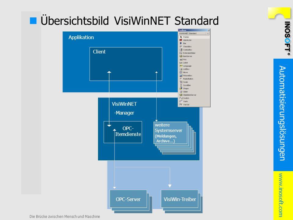 Automatisierungslösungen www.inosoft.com Die Brücke zwischen Mensch und Maschine Übersichtsbild VisiWinNET Standard VisiWinNET -Manager Client Applika