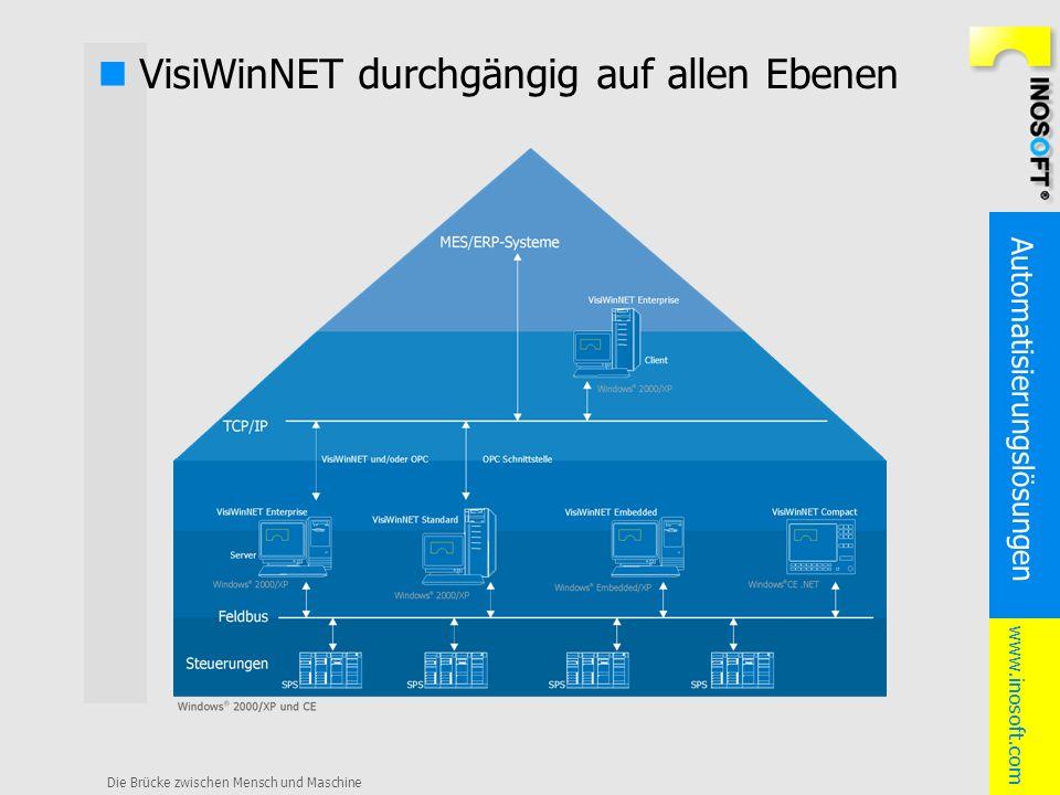 Automatisierungslösungen www.inosoft.com Die Brücke zwischen Mensch und Maschine VisiWinNET durchgängig auf allen Ebenen
