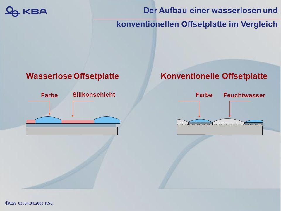KBA 03./04.04.2003 KSC Wasserlose OffsetplatteKonventionelle Offsetplatte Farbe Feuchtwasser Silikonschicht Der Aufbau einer wasserlosen und konventionellen Offsetplatte im Vergleich