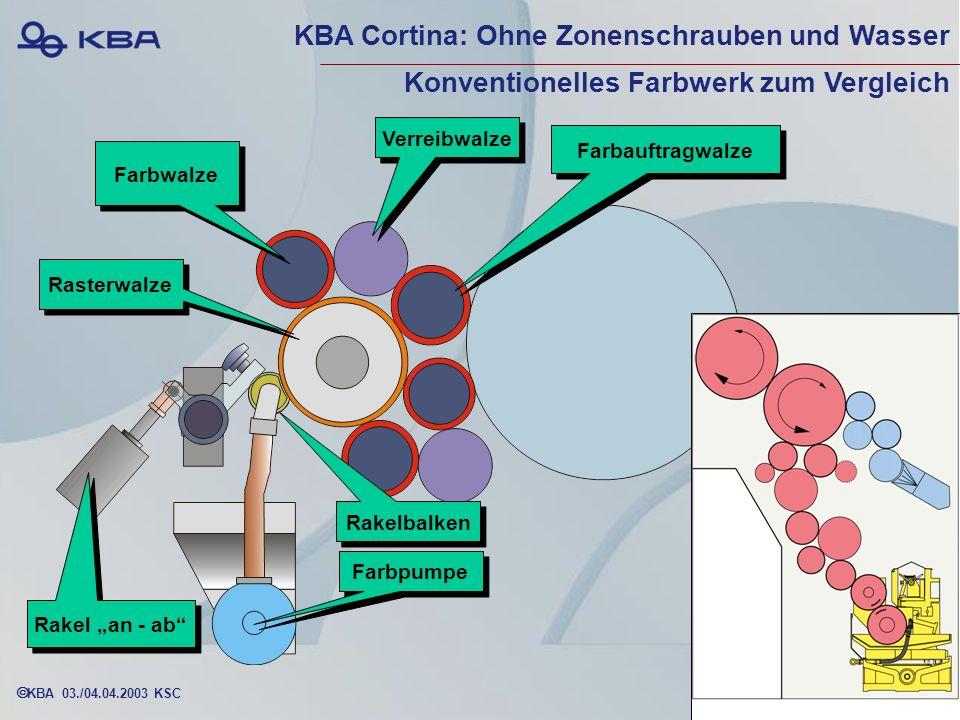 KBA 03./04.04.2003 KSC Farbwalze Rasterwalze Verreibwalze Farbauftragwalze Farbpumpe Rakelbalken Rakel an - ab KBA Cortina: Ohne Zonenschrauben und Wasser Konventionelles Farbwerk zum Vergleich