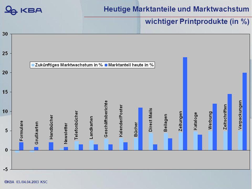 KBA 03./04.04.2003 KSC Heutige Marktanteile und Marktwachstum wichtiger Printprodukte (in %)