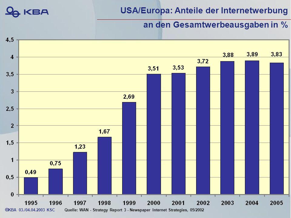 KBA 03./04.04.2003 KSC USA/Europa: Anteile der Internetwerbung an den Gesamtwerbeausgaben in % Quelle: WAN - Strategy Report 3 - Newspaper Internet Strategies, 05/2002