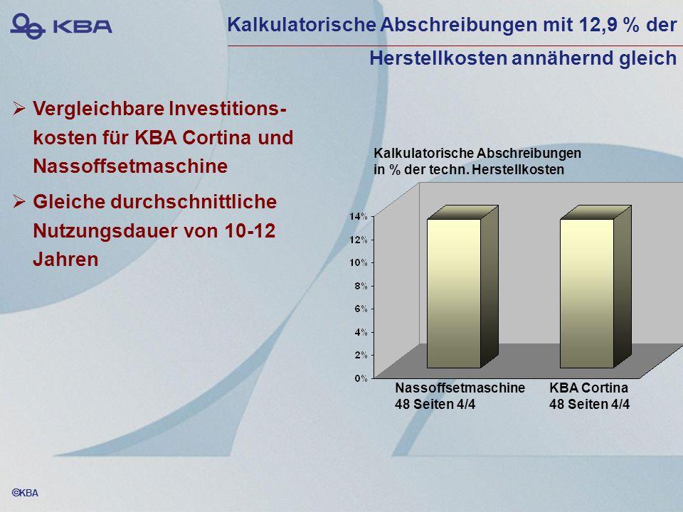 KBA Vergleichbare Investitions- kosten für KBA Cortina und Nassoffsetmaschine Gleiche durchschnittliche Nutzungsdauer von 10-12 Jahren Kalkulatorische