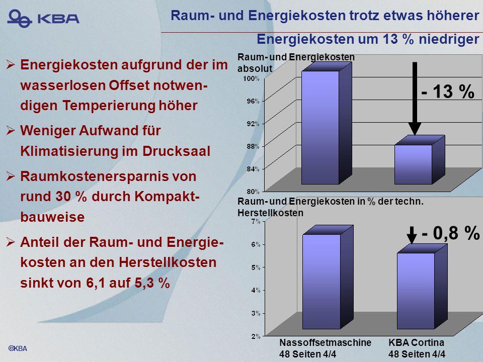 KBA Energiekosten aufgrund der im wasserlosen Offset notwen- digen Temperierung höher Weniger Aufwand für Klimatisierung im Drucksaal Raumkostenerspar