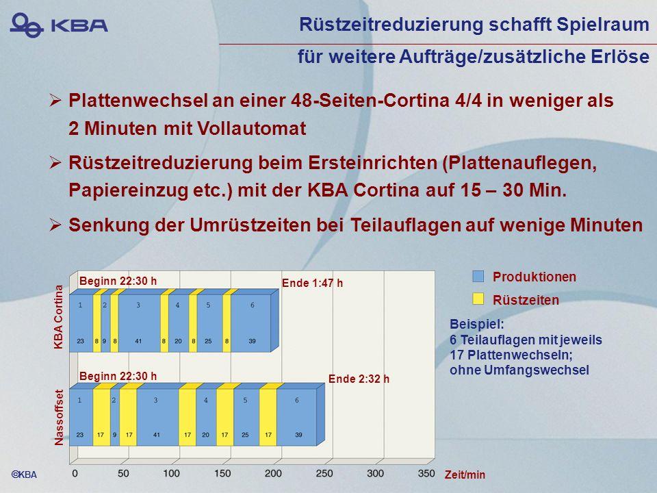 KBA Plattenwechsel an einer 48-Seiten-Cortina 4/4 in weniger als 2 Minuten mit Vollautomat Rüstzeitreduzierung beim Ersteinrichten (Plattenauflegen, P
