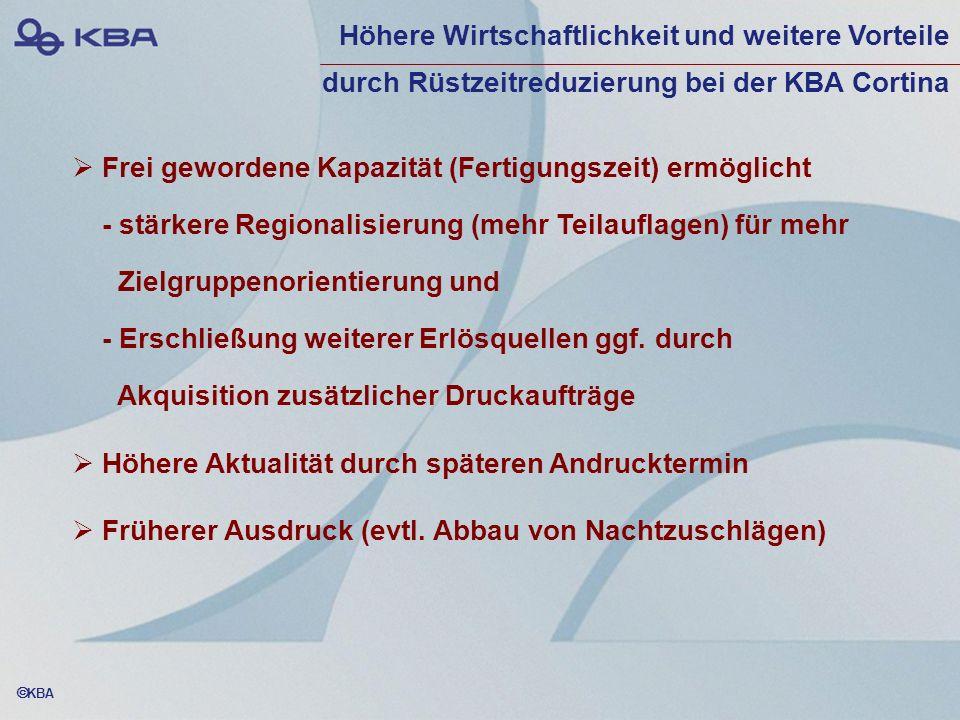 KBA Frei gewordene Kapazität (Fertigungszeit) ermöglicht - stärkere Regionalisierung (mehr Teilauflagen) für mehr Zielgruppenorientierung und - Erschl
