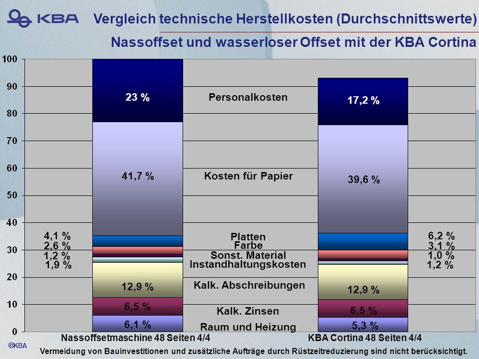 KBA Personalkosten Kosten für Papier Platten Farbe Sonst. Material Instandhaltungskosten Kalk. Abschreibungen Kalk. Zinsen Raum und Heizung Vergleich