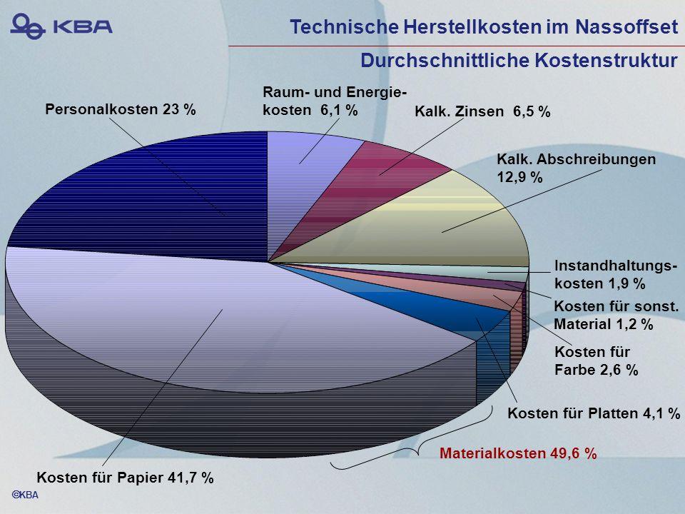 KBA Personalkosten 23 % Kosten für Papier 41,7 % Kosten für Platten 4,1 % Kosten für Farbe 2,6 % Kosten für sonst. Material 1,2 % Raum- und Energie- k