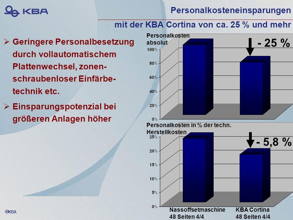 KBA Geringere Personalbesetzung durch vollautomatischem Plattenwechsel, zonen- schraubenloser Einfärbe- technik etc. Einsparungspotenzial bei größeren