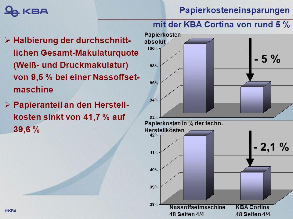 KBA Papierkosteneinsparungen mit der KBA Cortina von rund 5 % Halbierung der durchschnitt- lichen Gesamt-Makulaturquote (Weiß- und Druckmakulatur) von