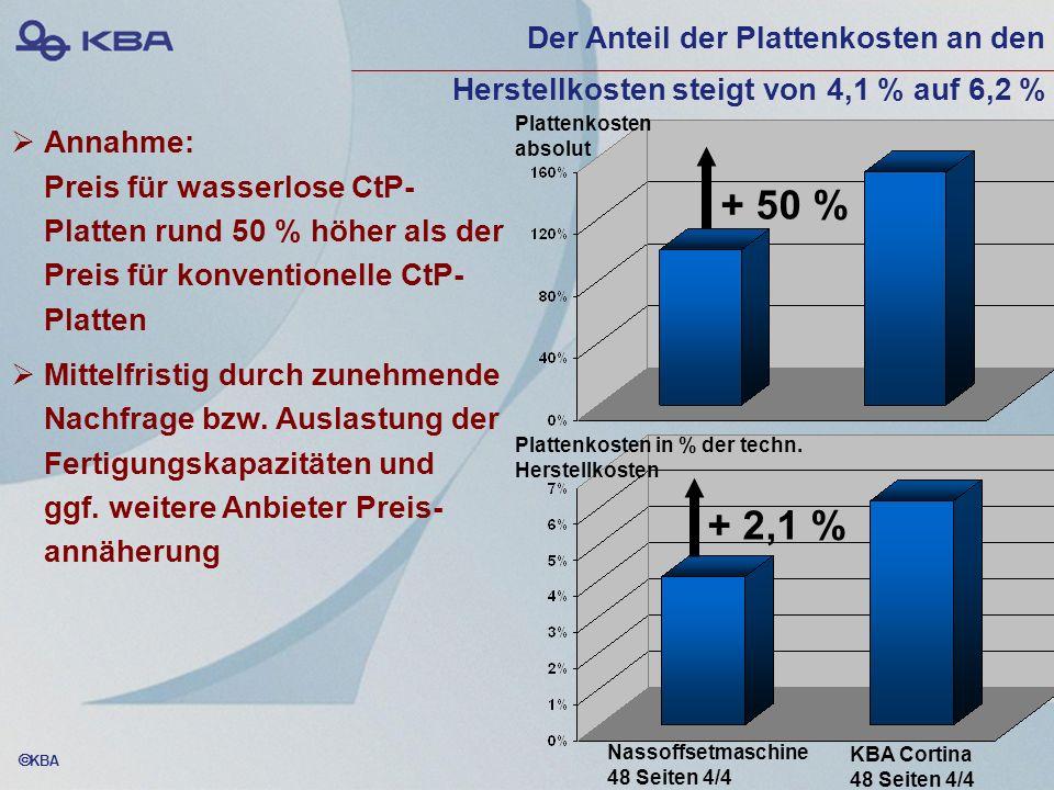 KBA Annahme: Preis für wasserlose CtP- Platten rund 50 % höher als der Preis für konventionelle CtP- Platten Mittelfristig durch zunehmende Nachfrage