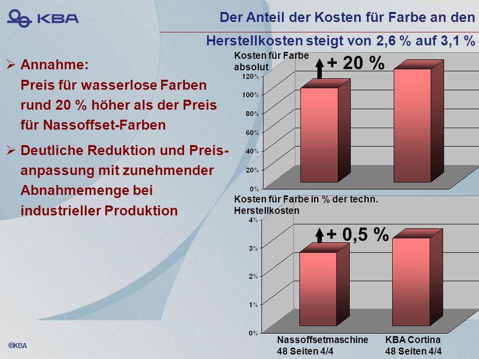 KBA Annahme: Preis für wasserlose Farben rund 20 % höher als der Preis für Nassoffset-Farben Deutliche Reduktion und Preis- anpassung mit zunehmender
