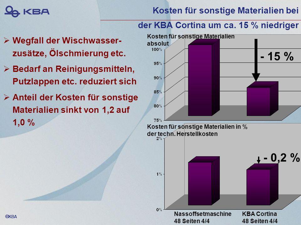 KBA Wegfall der Wischwasser- zusätze, Ölschmierung etc. Bedarf an Reinigungsmitteln, Putzlappen etc. reduziert sich Anteil der Kosten für sonstige Mat