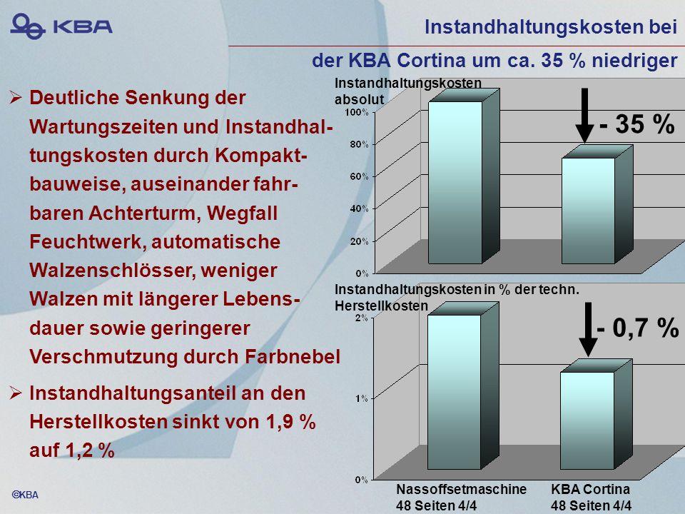 KBA Instandhaltungskosten bei der KBA Cortina um ca. 35 % niedriger Deutliche Senkung der Wartungszeiten und Instandhal- tungskosten durch Kompakt- ba