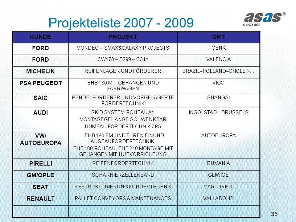35 Projekteliste 2007 - 2009 KUNDEPROJEKTORT FORD MONDEO – SMAX&GALAXY PROJECTSGENK FORD CW170 – B299 – C344VALENCIA MICHELIN REIFENLAGER UND FÖRDERER