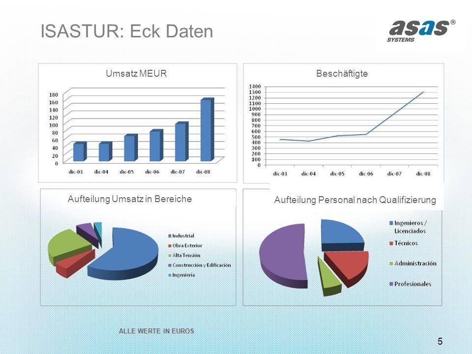 5 ISASTUR: Eck Daten Beschäftigte Umsatz MEUR Aufteilung Umsatz in Bereiche Aufteilung Personal nach Qualifizierung ALLE WERTE IN EUROS