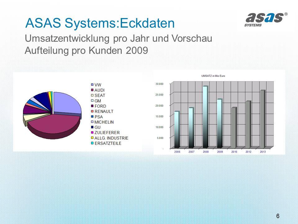 6 ASAS Systems:Eckdaten Umsatzentwicklung pro Jahr und Vorschau Aufteilung pro Kunden 2009