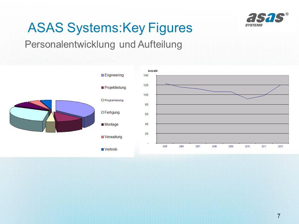 7 Personalentwicklung und Aufteilung ASAS Systems:Key Figures