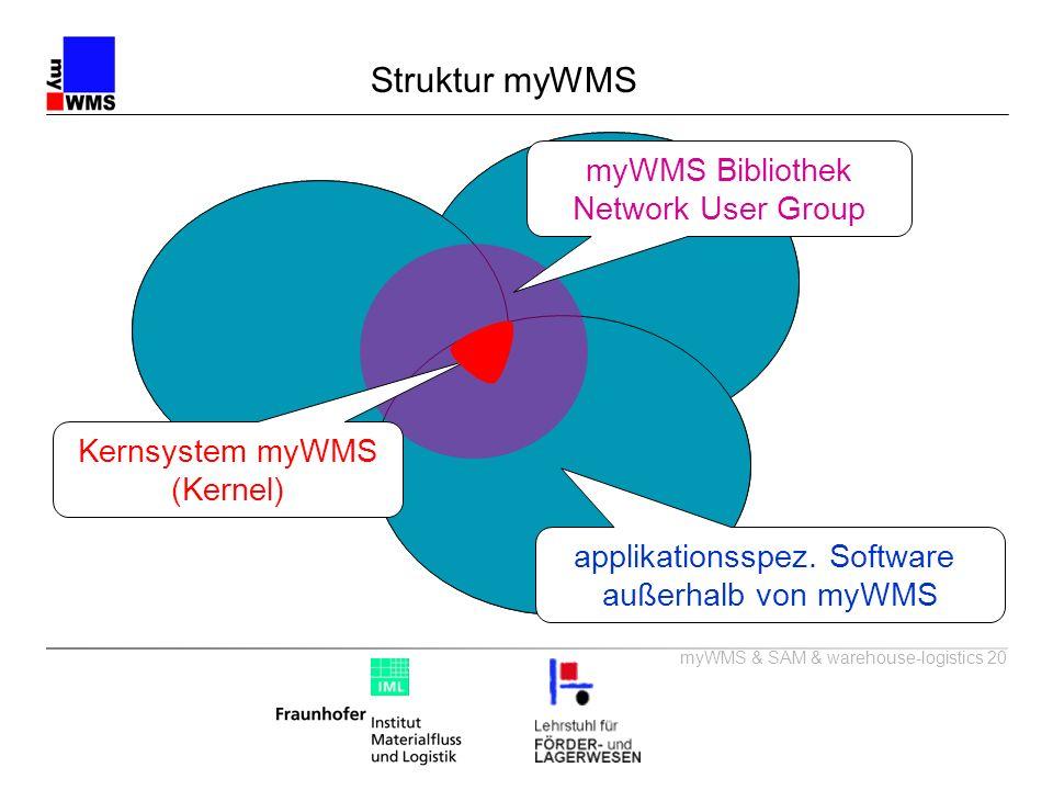 myWMS & SAM & warehouse-logistics 20 Struktur myWMS HRL 1 AKL 1 AKL 2 HRL 2 Block- Lager 2 Block- Lager 1 applikationsspez. Software außerhalb von myW
