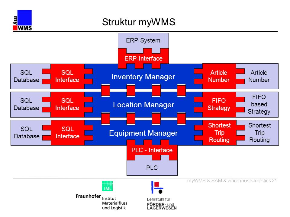 myWMS & SAM & warehouse-logistics 21 Struktur myWMS Inventory ManagerLocation ManagerEquipment Manager PLC - Interface SQL Interface ERP-Interface Art