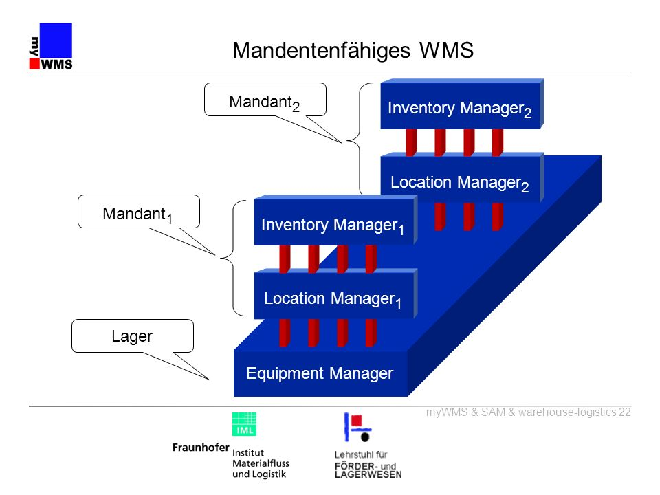 myWMS & SAM & warehouse-logistics 22 Equipment Manager Lager Mandentenfähiges WMS Mandant 2 Location Manager 2 Inventory Manager 2 Mandant 1 Location