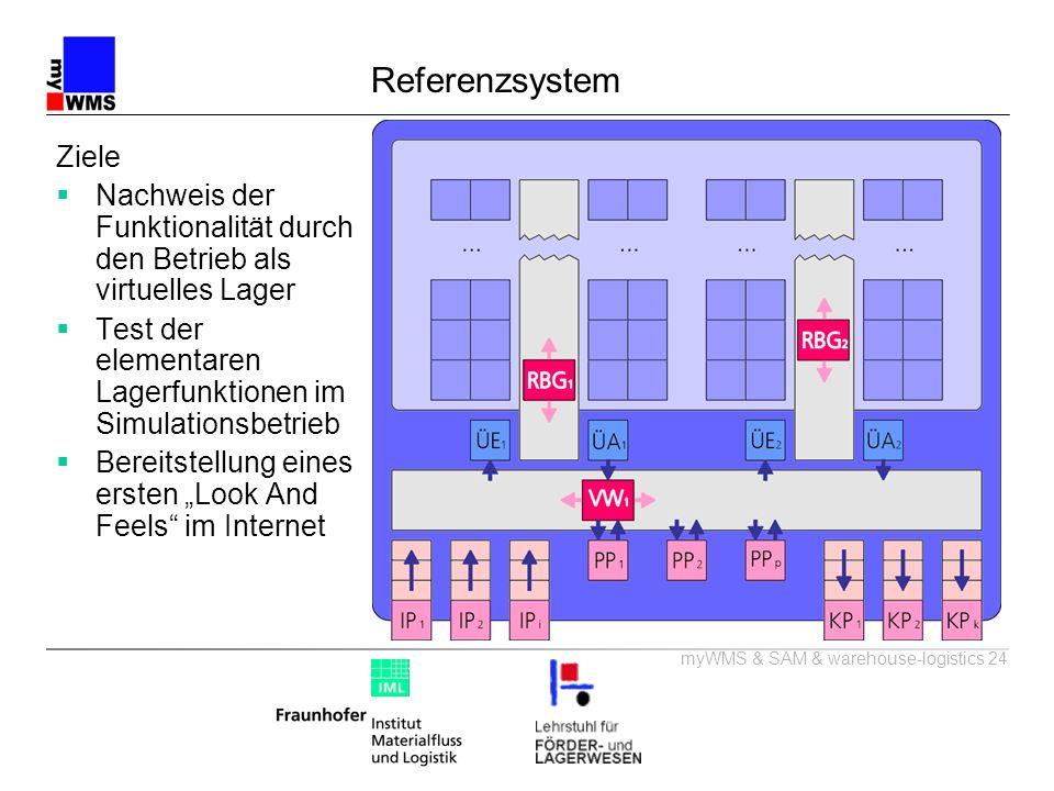 myWMS & SAM & warehouse-logistics 24 Referenzsystem Ziele Nachweis der Funktionalität durch den Betrieb als virtuelles Lager Test der elementaren Lage