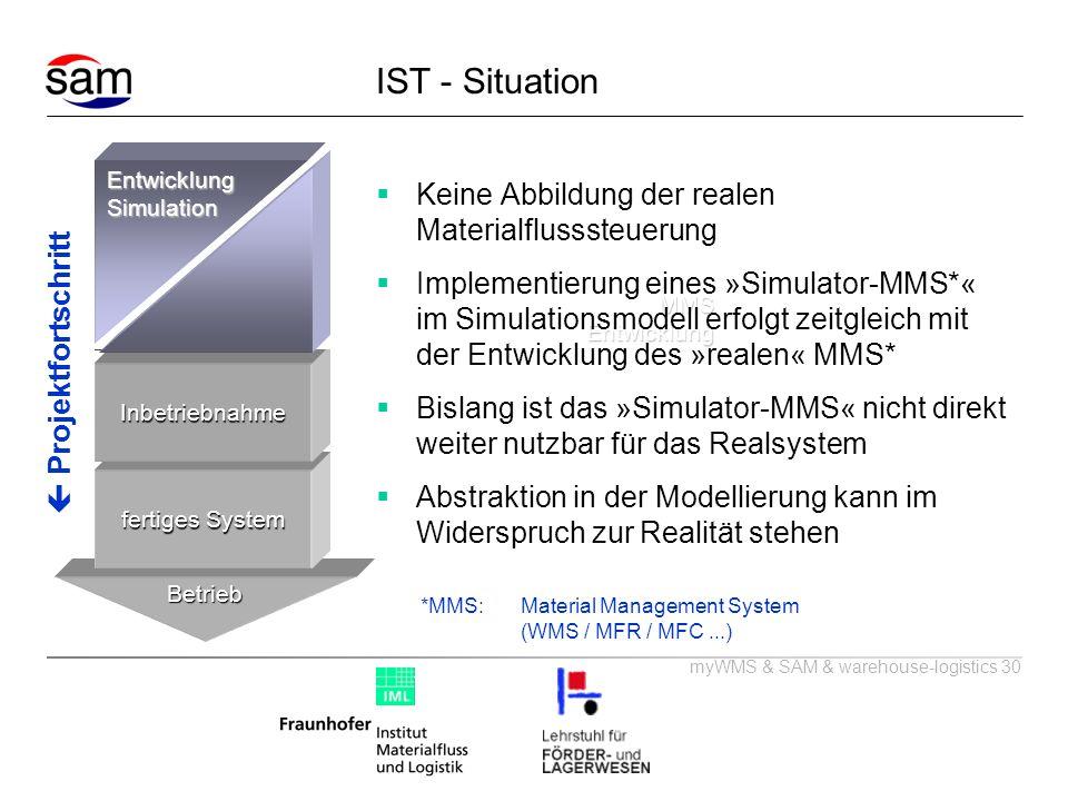 myWMS & SAM & warehouse-logistics 30 Betrieb fertiges System Inbetriebnahme Planung&Test ProjektfortschrittEntwicklungSimulationMMSEntwicklung IST - S