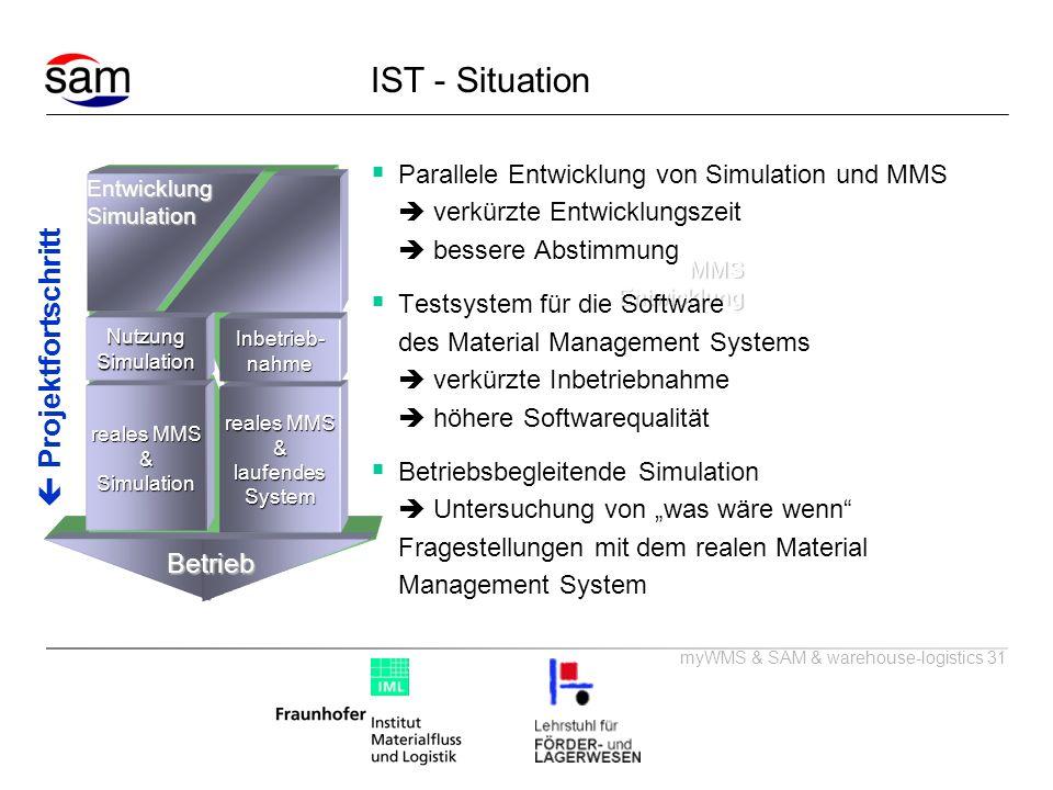 myWMS & SAM & warehouse-logistics 31 IST - Situation Projektfortschritt SAM reales MMS &Simulation Nutzung Simulation EntwicklungSimulation reales MMS