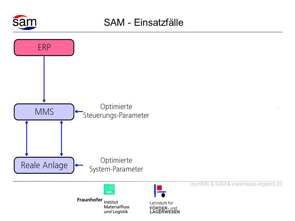 myWMS & SAM & warehouse-logistics 33 SAM - Einsatzfälle