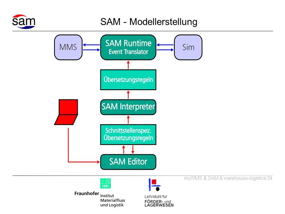 myWMS & SAM & warehouse-logistics 34 SAM - Modellerstellung