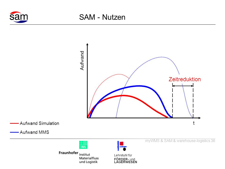 myWMS & SAM & warehouse-logistics 36 t Aufwand Zeitreduktion SAM - Nutzen Aufwand Simulation Aufwand MMS
