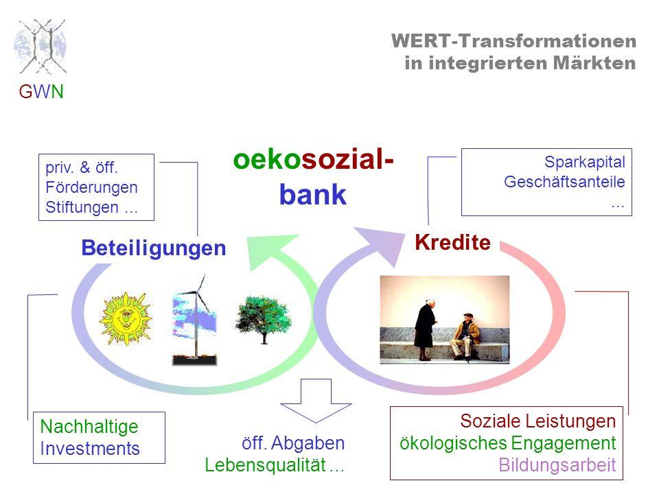 GWNGWN WERT-Transformationen in integrierten Märkten Beteiligungen oekosozial- bank Kredite öff.