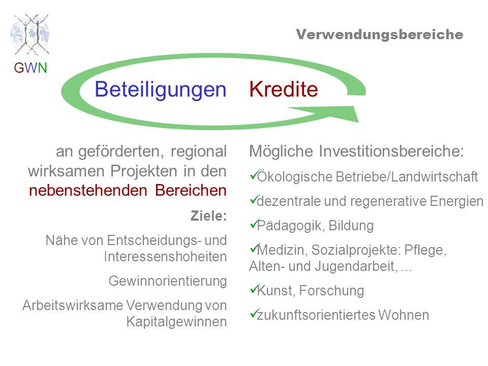 GWNGWN Kredite Mögliche Investitionsbereiche: Ökologische Betriebe/Landwirtschaft dezentrale und regenerative Energien Pädagogik, Bildung Medizin, Sozialprojekte: Pflege, Alten- und Jugendarbeit,...