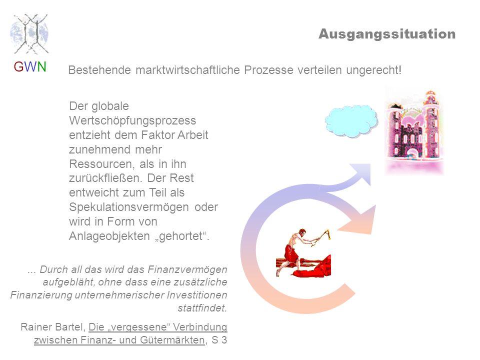 GWNGWN Ausgangssituation Bestehende marktwirtschaftliche Prozesse verteilen ungerecht.
