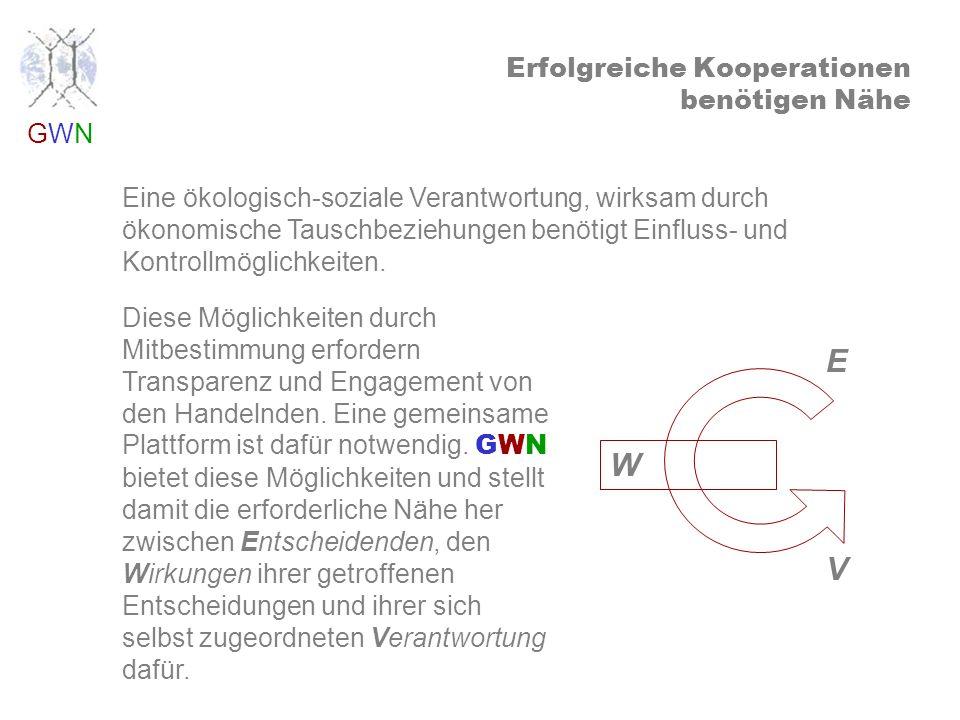 GWNGWN integrierende Systemkreisläufe Ö K O logie wachsende Strukturen geschlossene Energiekreisläufe Ö K O nomie arbeitsorientierte Kreislaufwirtschaft OESOBANK