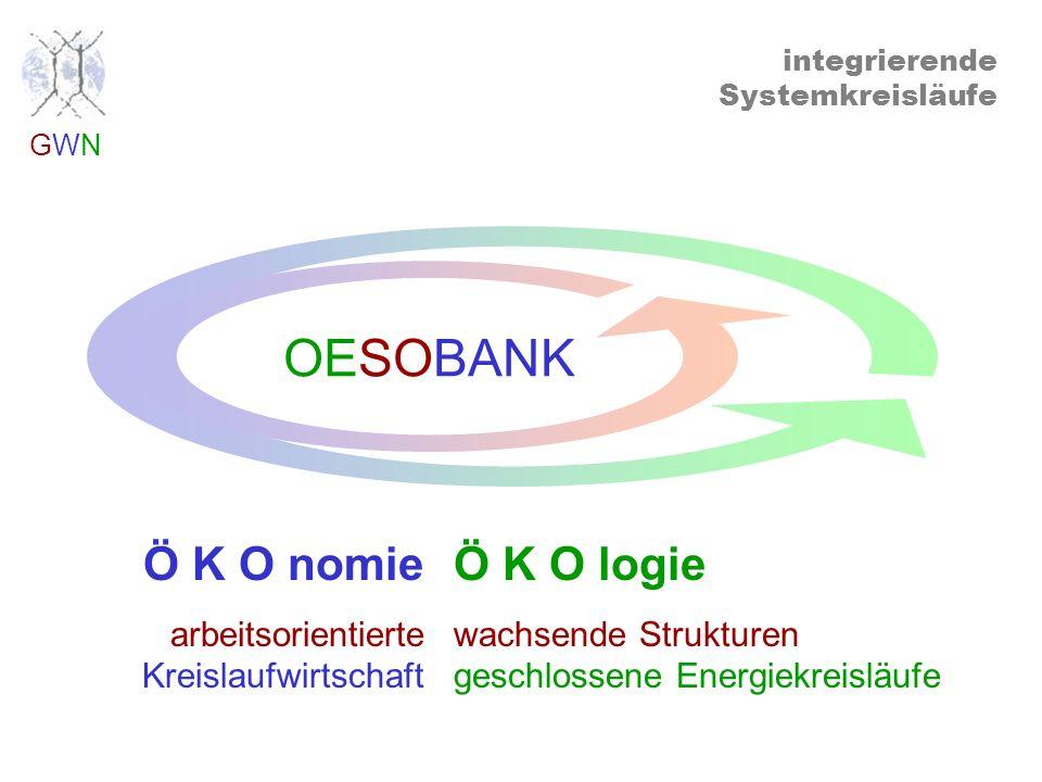 GWNGWN arbeitsintegrierende Kapitalströme KrediteBeteiligungen Non-Profit Initiativen Arbeitsmärkte oekosozialbank arbeitswirksame Re-investition von...gewinnen Finanzmärkte,...