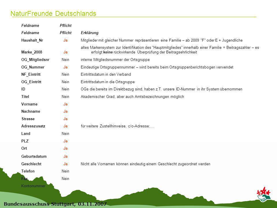 12 Bundesausschuss Stuttgart, 03.11.2007 NaturFreunde Deutschlands FeldnamePflicht FeldnamePflichtErklärung Haushalt_NrJaMitglieder mit gleicher Nummer repräsentieren eine Familie – ab 2009 F oder E + Jugendliche Marke_2008Ja altes Markensystem zur Identifikation des Hauptmitgliedes innerhalb einer Familie = Beitragszahler – es erfolgt keine rückwirkende Überprüfung der Beitragsehrlichkeit OG_MitgliedsnrNeininterne Mitgliedsnummer der Ortsgruppe OG_NummerJaEindeutige Ortsgruppennummer – wird bereits beim Ortsgruppenberichtsbogen verwendet NF_EintrittNeinEintrittsdatum in den Verband OG_EintrittNeinEintrittsdatum in die Ortsgruppe IDNeinOGs die bereits im Direktbezug sind, haben z.T.