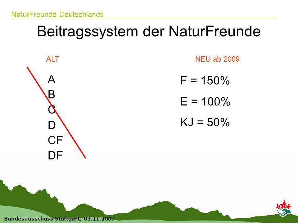 4 Bundesausschuss Stuttgart, 03.11.2007 NaturFreunde Deutschlands Beitragssystem der NaturFreunde A B C D CF DF F = 150% E = 100% KJ = 50% ALTNEU ab 2009