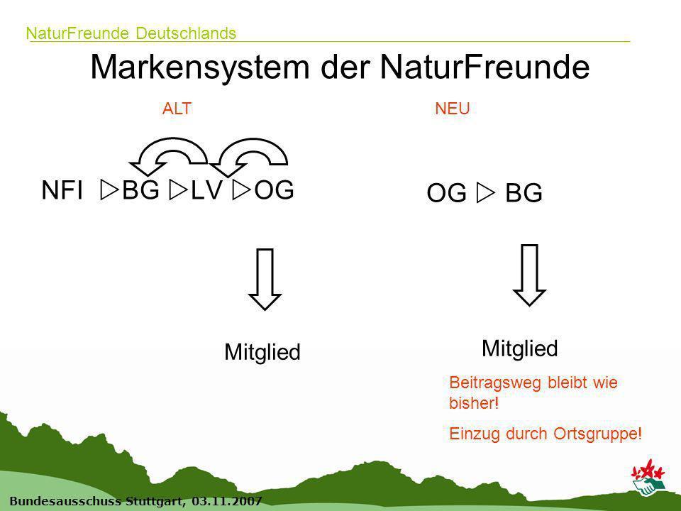 5 Bundesausschuss Stuttgart, 03.11.2007 NaturFreunde Deutschlands Markensystem der NaturFreunde NFI BG LV OG OG BG ALTNEU Mitglied Beitragsweg bleibt