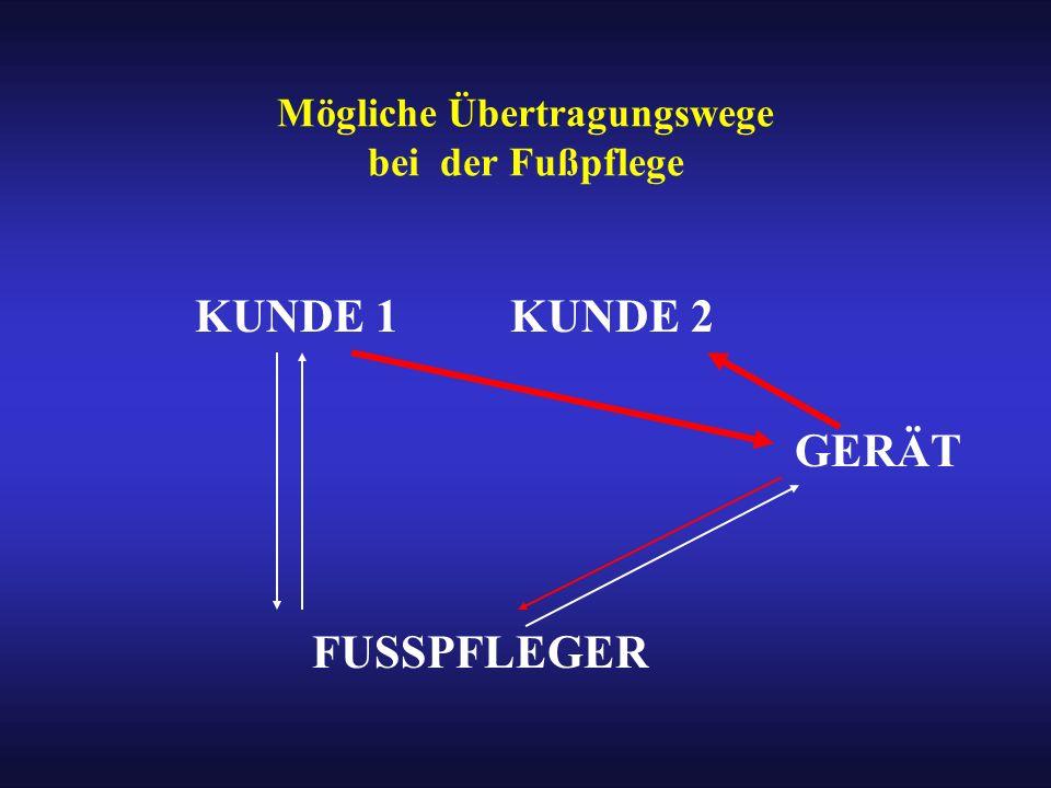 Mögliche Übertragungswege bei der Fußpflege KUNDE 1KUNDE 2 GERÄT FUSSPFLEGER