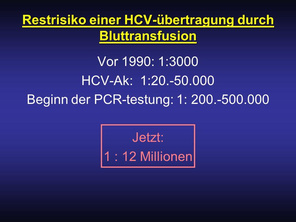 Restrisiko einer HCV-übertragung durch Bluttransfusion Vor 1990: 1:3000 HCV-Ak: 1:20.-50.000 Beginn der PCR-testung: 1: 200.-500.000 Jetzt: 1 : 12 Mil