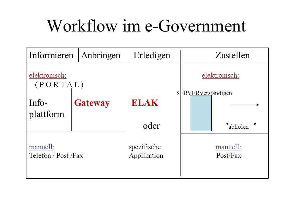 Workflow im e-Government Informieren Anbringen Erledigen Zustellen elektronisch: ( P O R T A L ) SERVERverständigen Info- Gateway ELAK plattform oder abholen manuell: spezifische manuell: Telefon / Post /Fax Applikation Post/Fax