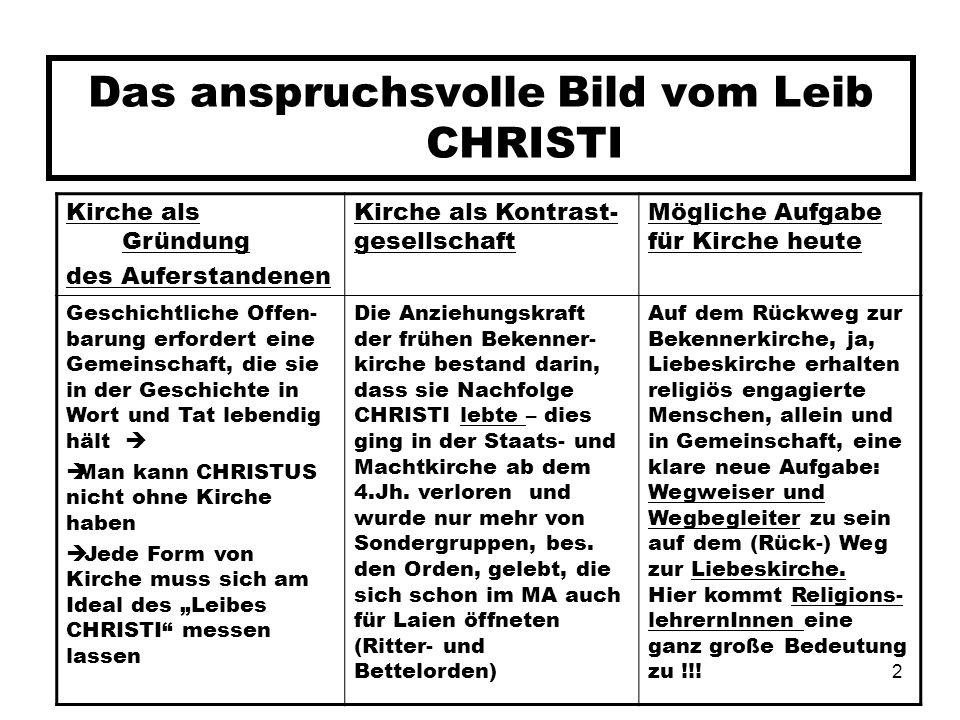 2 Das anspruchsvolle Bild vom Leib CHRISTI Kirche als Gründung des Auferstandenen Kirche als Kontrast- gesellschaft Mögliche Aufgabe für Kirche heute