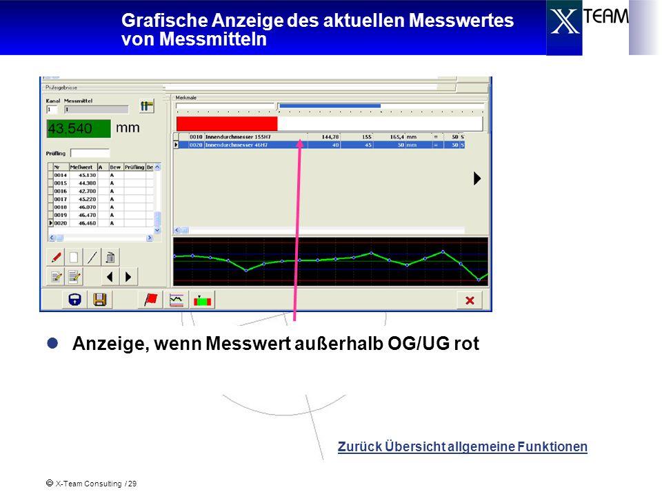 X-Team Consulting / 29 Grafische Anzeige des aktuellen Messwertes von Messmitteln Zurück Übersicht allgemeine Funktionen Anzeige, wenn Messwert innerh