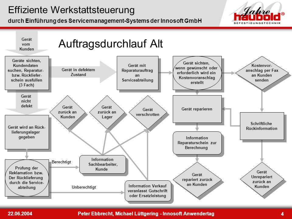 Effiziente Werkstattsteuerung durch Einführung des Servicemanagement-Systems der Innosoft GmbH 4 22.06.2004Peter Ebbrecht, Michael Lüttgering - Innoso