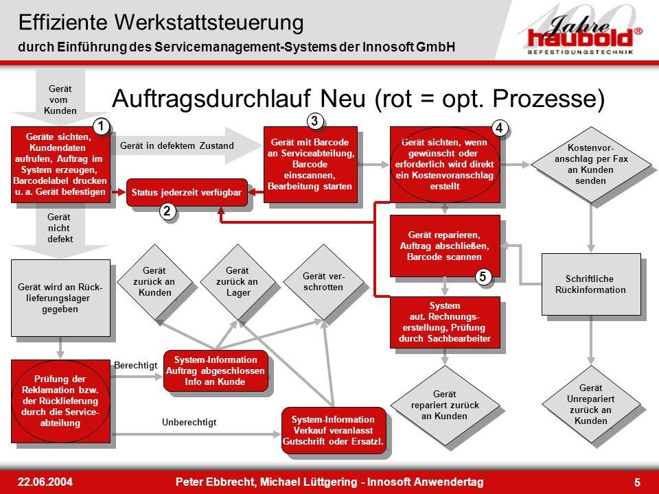 Effiziente Werkstattsteuerung durch Einführung des Servicemanagement-Systems der Innosoft GmbH 5 22.06.2004Peter Ebbrecht, Michael Lüttgering - Innoso