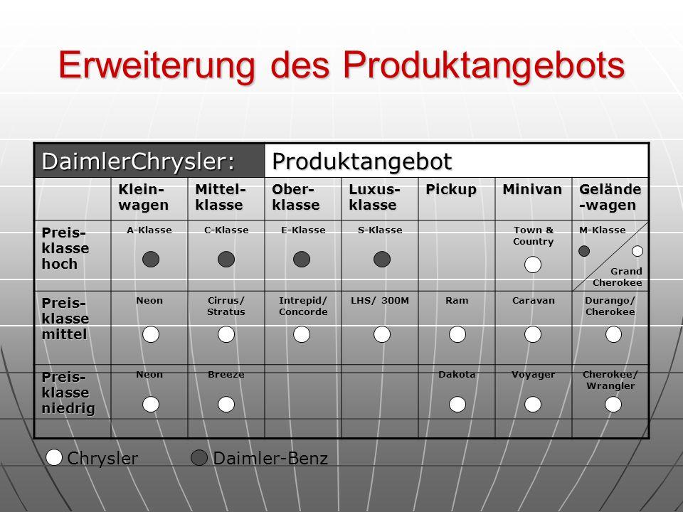 Erweiterung des Produktangebots DaimlerChrysler:Produktangebot Klein- wagen Mittel- klasse Ober- klasse Luxus- klasse PickupMinivan Gelände -wagen Pre